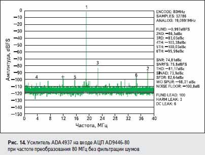 Усилитель ADA4937 на входе АЦП AD9446-80 при частоте преобразования 80 МГц без фильтрации шумов