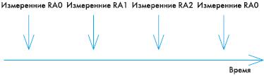 Рис. 14. Последовательное измерение напряжений