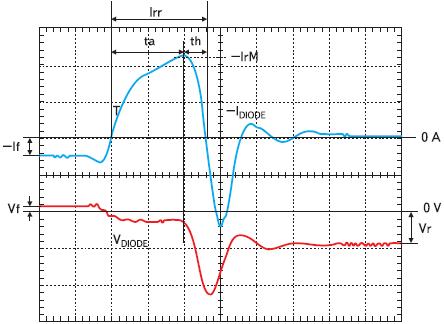 Рис. 15. Пример формы сигнала обратного восстановления