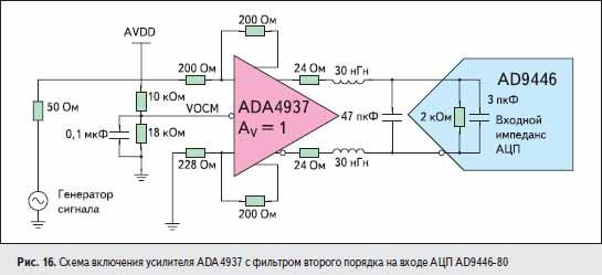 Схема включения усилителя ADA4937 с фильтром второго порядка на входе АЦП AD9446-80
