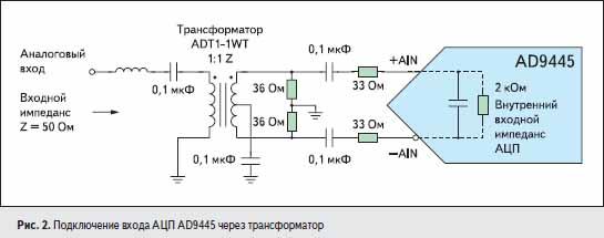 Подключение входа АЦП AD9445 через трансформатор