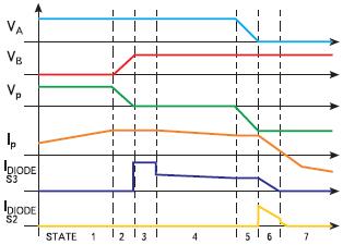 Рис. 2. Временная диаграмма работы мостового преобразователя с переключением при нулевом напряжении