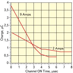 Рис. 20. Зависимость запасенного заряда, остающегося в переходе, от состояния канала во времени с 2 и 9 А прямого тока