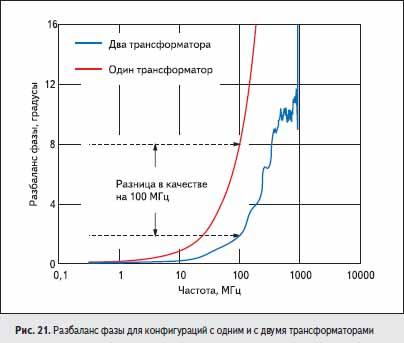 Разбаланс фазы для конфигураций с одним и с двумя трансформаторами