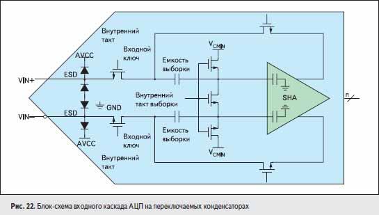 Блок-схема входного каскада АЦП на переключаемых конденсаторах