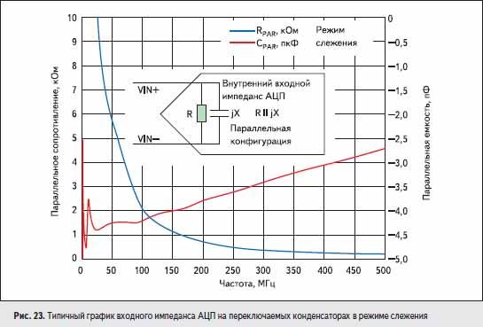 Типичный график входного импеданса АЦП на переключаемых конденсаторах в режиме слежения