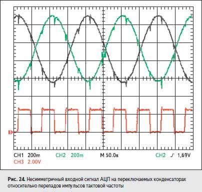 Несимметричный входной сигнал АЦП на переключаемых конденсаторах относительно перепадов импульсов тактовой частоты