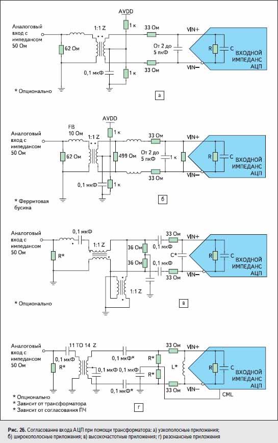 Согласование входа АЦП при помощи трансформатора