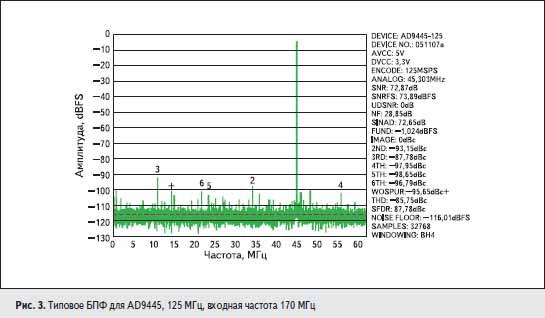 Типовое БПФ для AD9445, 125 МГц, входная частота 170 МГц