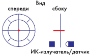 Рис. 5. Оптический энкодер