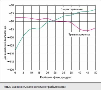 Зависимость гармоник только от разбаланса фаз