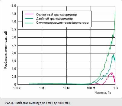 Разбаланс амплитуд от 1 МГц до 1000 МГц