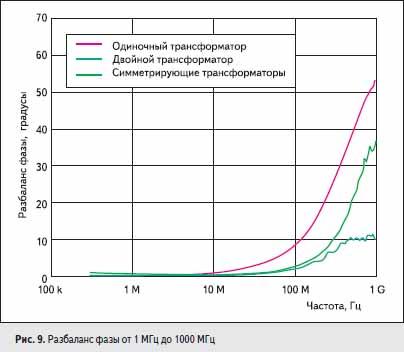 Разбаланс фазы от 1 МГц до 1000 МГц