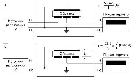 Измерительные схемы, рекомендуемые фирмой Keithley для измерения: а) удельного поверхностного сопротивления; б) объемного сопротивления