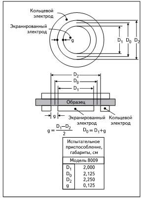 Размеры электродов измерительной головки 8009 фирмы Keithley