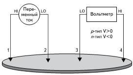Реализация метода термо ЭДС