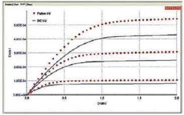 Семейство выходных ВАХ полевого транзистора, построенного на постоянном, медленно изменяющемся токе и импульсным методом