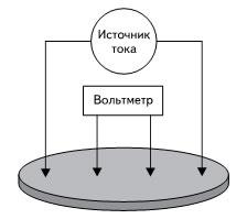 Стандартная 4-точечная схема измерения объемного удельного сопротивления