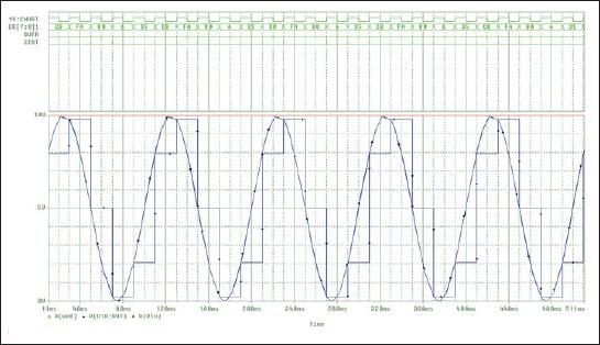 Временные диаграммы работы АЦП–ЦАП