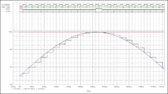 Временные диаграммы работы АЦП–ЦАП, поясняющие принцип формирования сигналов Over и Stat