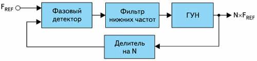 Основная схема петли ФАПЧ