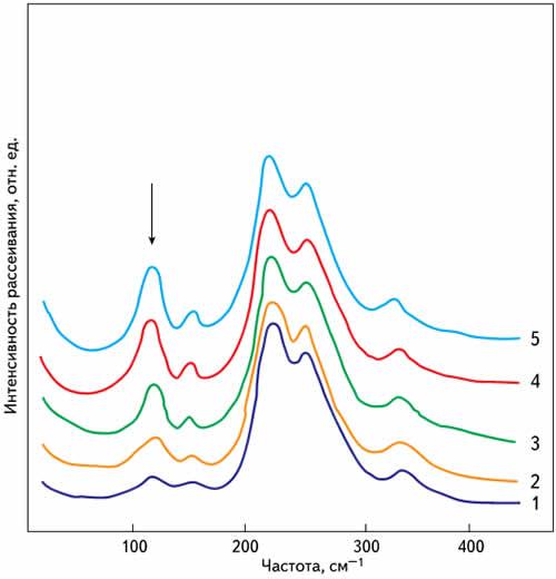 Низкочастотные спектры КРС А1(ТО) фононов при X(ZZ)Y геометрии рассеяния для различных кристаллов ниобата лития: 1 - Q = 1,45х104; 2 - Q = 1,17х104; 3 - Q = 0,85х104; 4 - Q = 0,52х104; 5 - Q = 0,35х104
