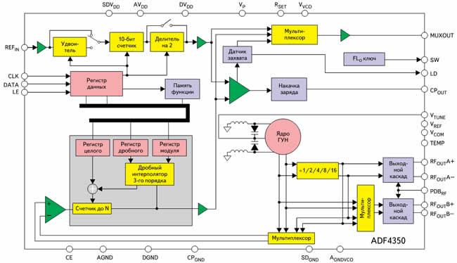 Блок-схема синтезатора с ФАПЧ ADF4350
