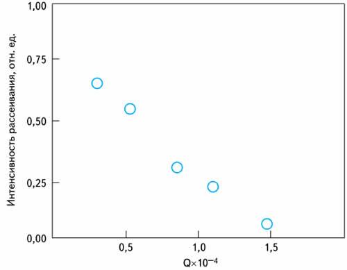 Зависимость интенсивности полосы 120 см 1 в кристаллах ниобата лития от акустической добротности Q