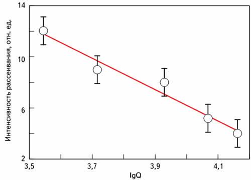 Зависимость интенсивности квазиупругого рассеяния в кристаллах ниобата лития от акустической добротности Q