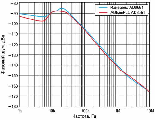 Результаты моделирования в программе ADIsimPLL в сравнении с реальными измерениями при использовании операционного усилителя AD8661 в активном фильтре ФАПЧ