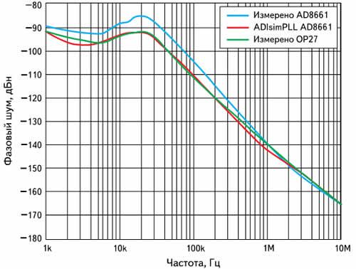 Сравнение качества работы ФАПЧ при использовании в активном фильтре операционных усилителей AD8661 и OP27