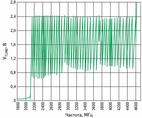 График, показывающий связь управляющего напряжения ГУН ADF4350 и частоты