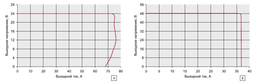 Кривая работы в режиме ограничения по току