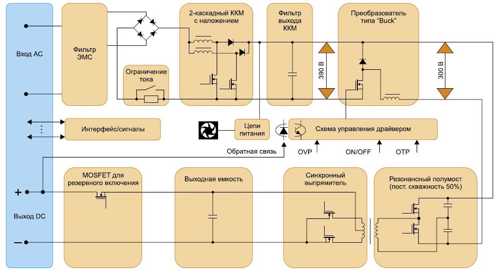 Блок-схема AC/DC-преобразователя серии HFE