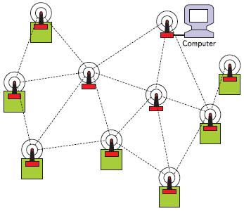 Рис. 1. Топология mesh-сетей — это одно из основных преимуществ технологии ZigBee