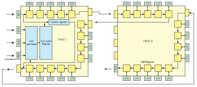 Архитектура цифрового тестера на базе ПЛИС1, ПЛИС2 с использованием интерфейса JTAG