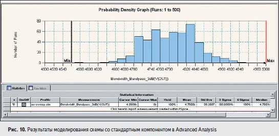 Результаты моделирования схемы со стандартным компонентом в Advanced Analysis