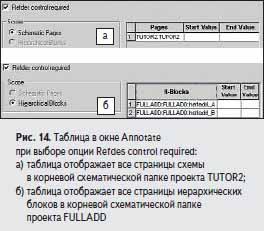 аблица в окне Annotate при выборе опции Refdes control required