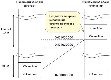 Рис. 2. Карта памяти на момент загрузки и на момент исполнения