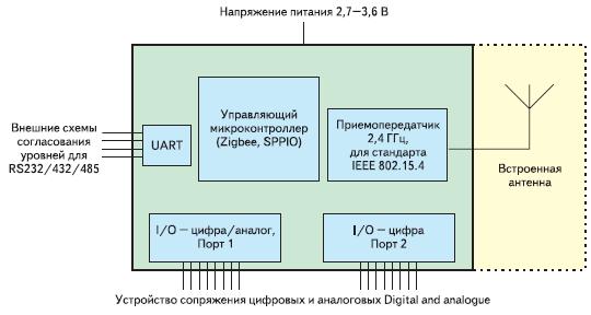 Рис. 2. Структурная схема модуля RC2200AT-SPPIO
