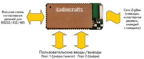 Рис. 3. Интерфейсы модуля RC2200AT-SPPIO