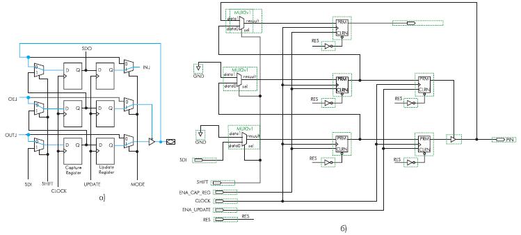 Работа BSR-ячейка ПЛИС фирмы Altera в фазе захвата (а) и BSR-ячейка тестера (б)