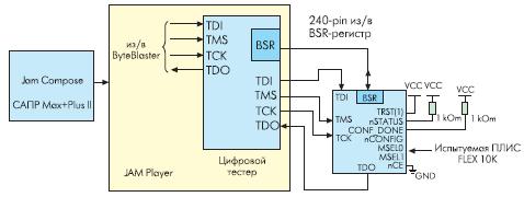 Использование разработанного тестера в качестве Jam Player