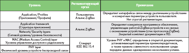 Таблица. Иерархия технологии ZigBee и стандарта IEEE 802.15.4
