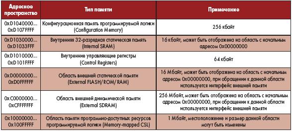 Таблица 1. Распределение адресного пространства процессора системы на кристалле Triscend A7 в рабочем режиме