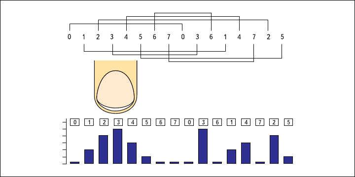 Рис. 10. Расположение сенсоров в слайдере при применении метода диплексирования