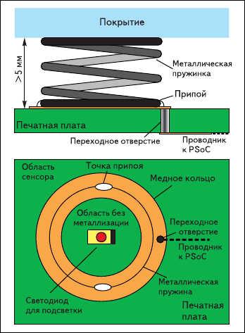 Рис. 12. Металлическая пружинка в качестве сенсора