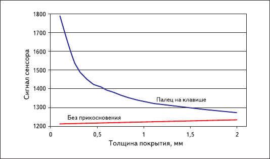 Рис. 13. Зависимость уровня сигнала от толщины покрытия