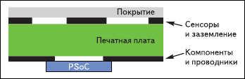 Рис. 3. Структура клавиатуры CapSense