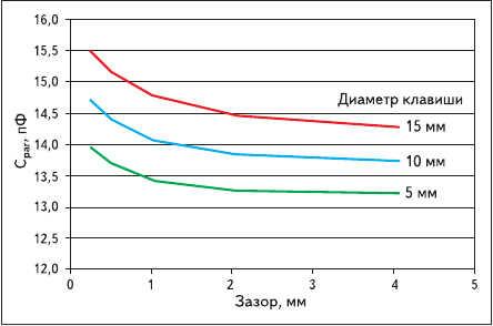 Рис. 7. Паразитная емкость сенсора в зависимости от зазора
